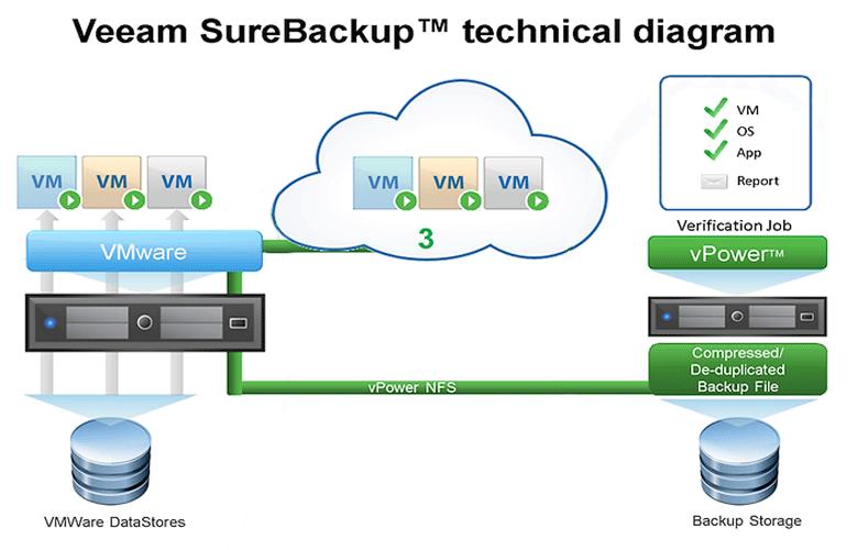 Veeam SureBackup - гарантия восстановления данных (изображение: vmstarter.nl).