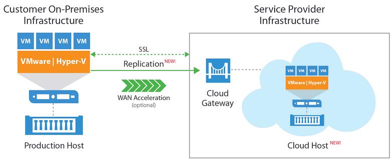 WAN acceleration на примере Veeam Cloud Connect (изображение: vmgu.ru).