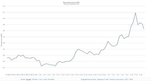 «Цены на биткойны не будут падать после 7-месячного подъема».