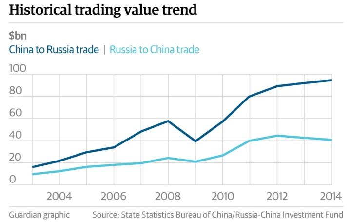 Так рос товарооборот между Китаем и Россией…