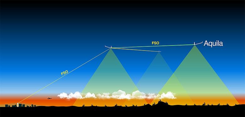 FSO - система связи Free Space Optical (изображение: wired.com).