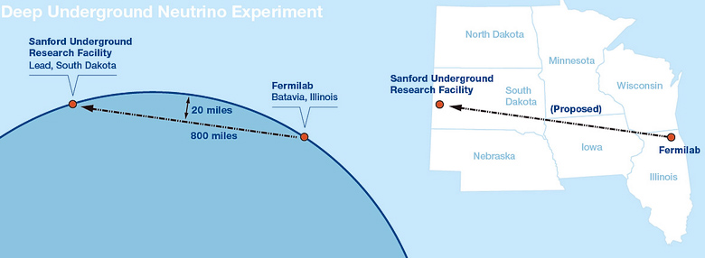 Схема эксперимента DUNE (изображение: fnal.gov).