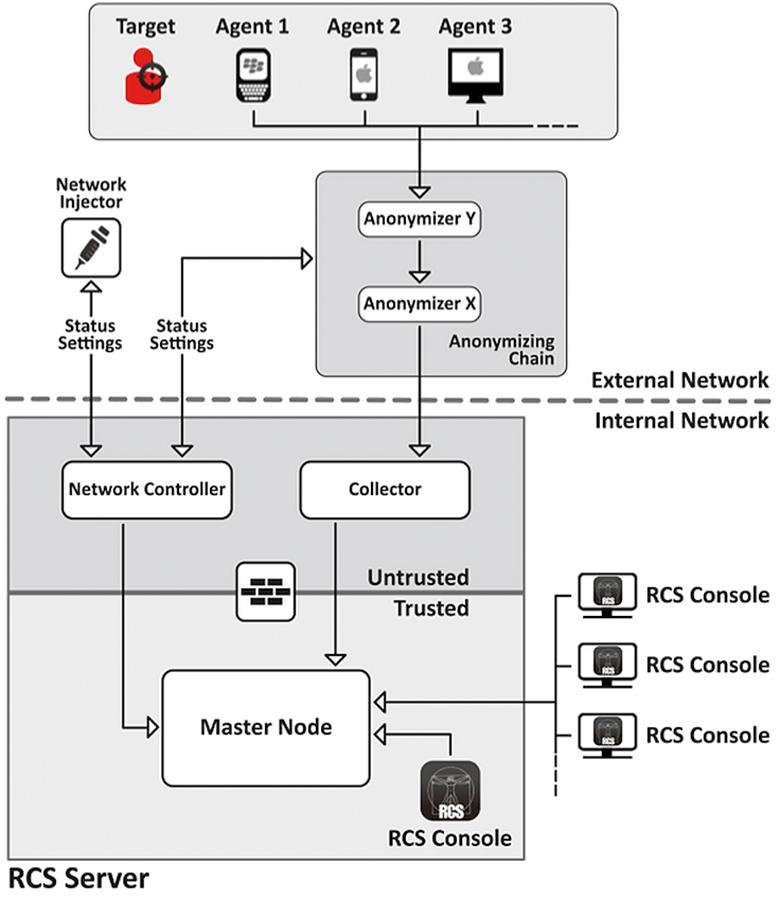 Схема работы RSCAndroid (изображение: citizenlab.org).