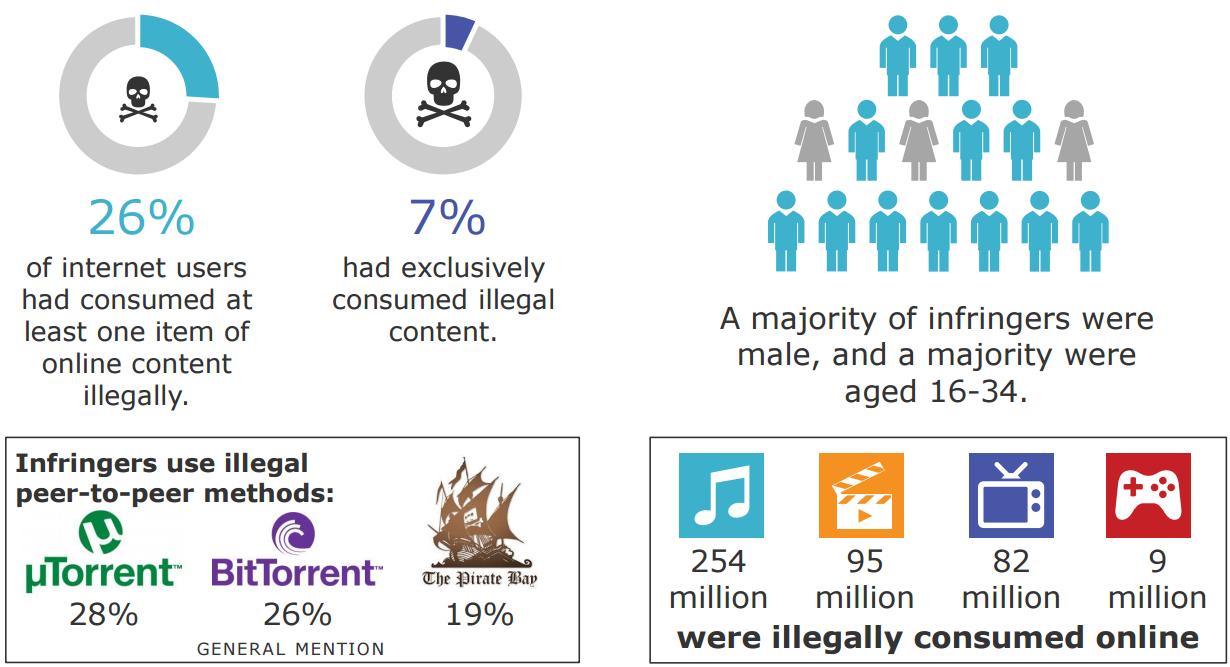 Забегая вперёд: интернет-пиратство Австралии в цифрах. Из опроса видно, что убеждённых пиратов (потребляющих только нелицензионный контент) крайне мало. Зато истинное количество людей, запачкавшихся нелицензионщиной, установить в ходе опросов вряд ли возможно вообще: установление лицензионной чистоты контент-единицы - задачка не из простых, рядовому интернет-пользователю она обычно не по зубам.