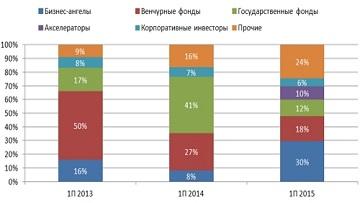 В первой половине 2015 года российский венчурный рынок упал в денежном выражении на 33%