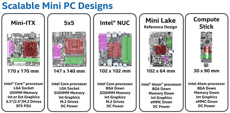 Сравнение Intel 5x5 с платами других форм-факторов (изображение: Intel).