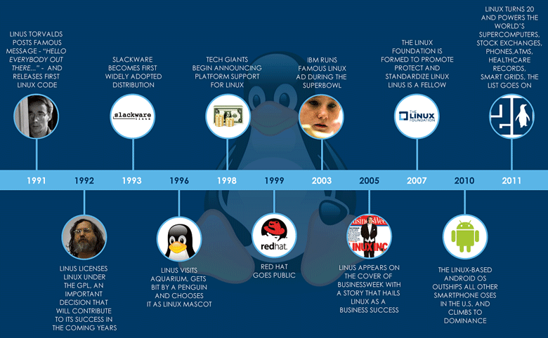 Ключевые этапы развития Linux (инфографика: Linux Foundation).