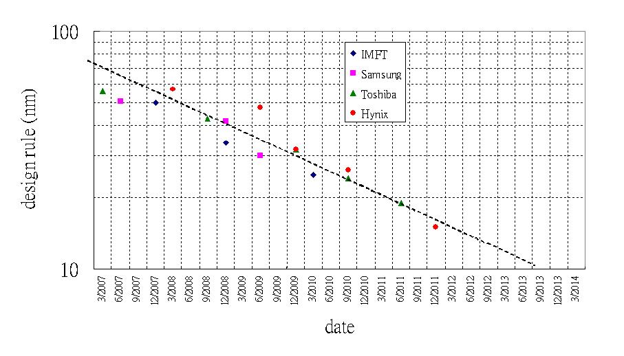 Эволюция NAND (по данным на 2010 год). Реальный темп миниатюризации в последние годы оказался меньше, а продвижение далее 15 нм экономически необоснованным.