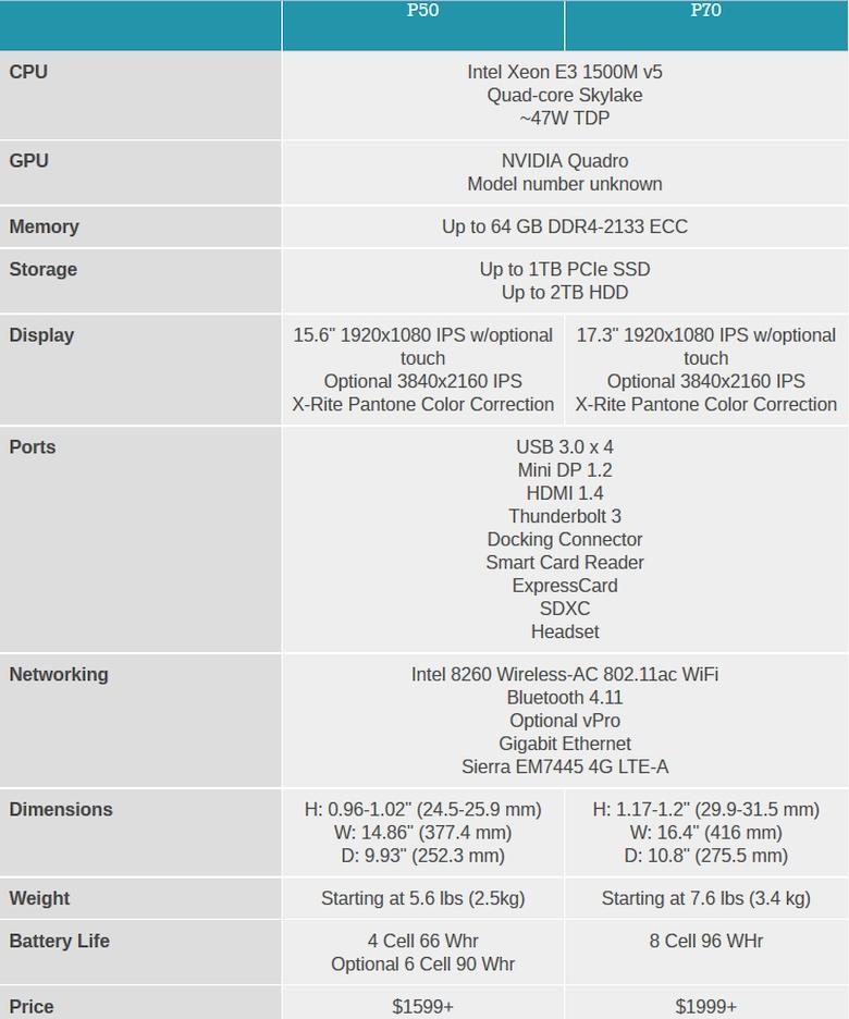 Сравнение моделей ThinkPad P50 и P70 (изображение: anandtech.com).