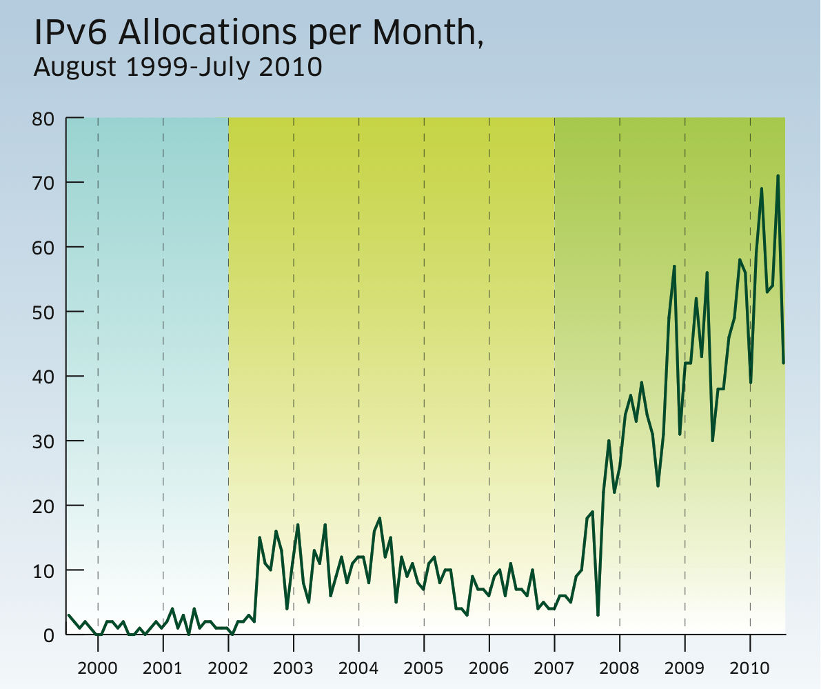 Востребованность IPv6-адресов растёт, но остаётся неадекватно низкой (данные RIPE NCC: Европа, Центральная Азия, Ближний Восток).