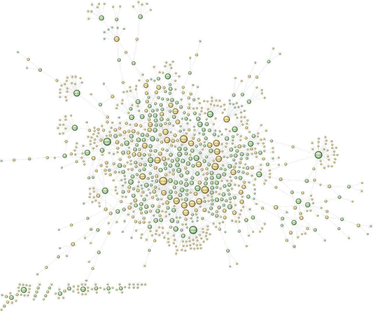 Этот график помогает понять, как вычислили мошенников: жёлтым цветом здесь IP-адреса, зелёным аккаунты. Видно, что некоторые аккаунты управлялись с одних адресов.