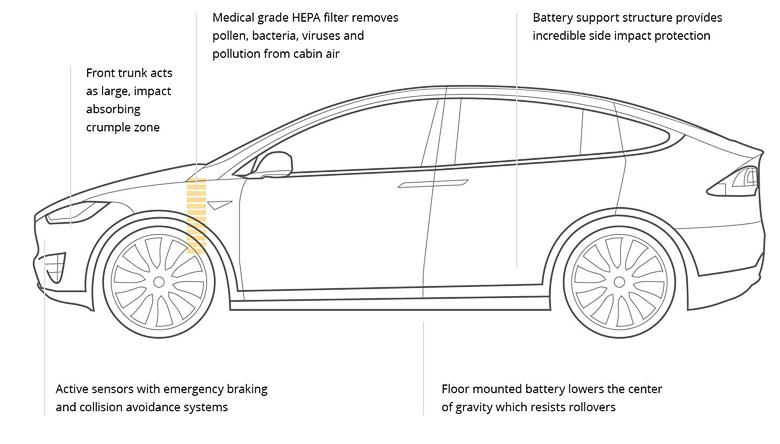 Активная и пассивная безопасность Tesla X.