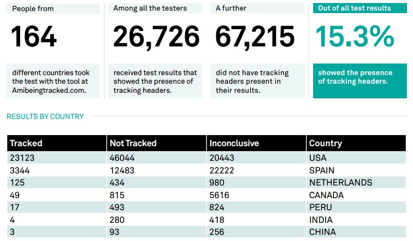 Результаты автоматической проверки мобильных пользователей на наличие зомби-кук. В среднем, каждый седьмой случай выявляет ЗК. Данные: AccessNow.org.