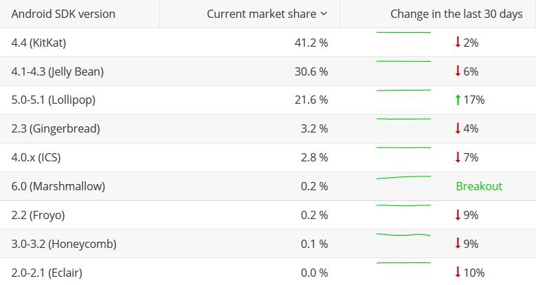 Популярность Android SDK разных версий (по данным appbrain.com).