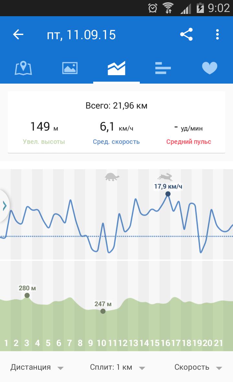 Одна из моих типичных «деловых» поездок (статистика собрана приложением Runtastic: о существовании моноколёс оно не знает, но общие GPS-данные фиксирует). Мне лень отключать запись во время остановок, поэтому средняя скорость не всегда точна. Кроме того, выбираясь развеяться, я обычно еду быстрее.