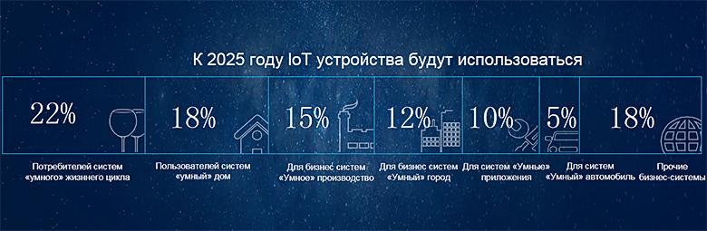 Прогноз развития IoT.