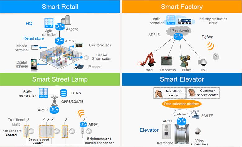 Перспективы развития IoT.