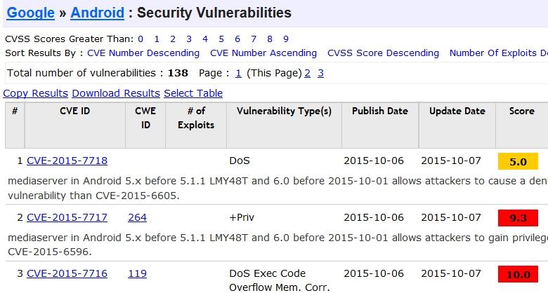 Фрагмент списка известных уязвимостей в ОС Android (скриншот: cvedetails.com).