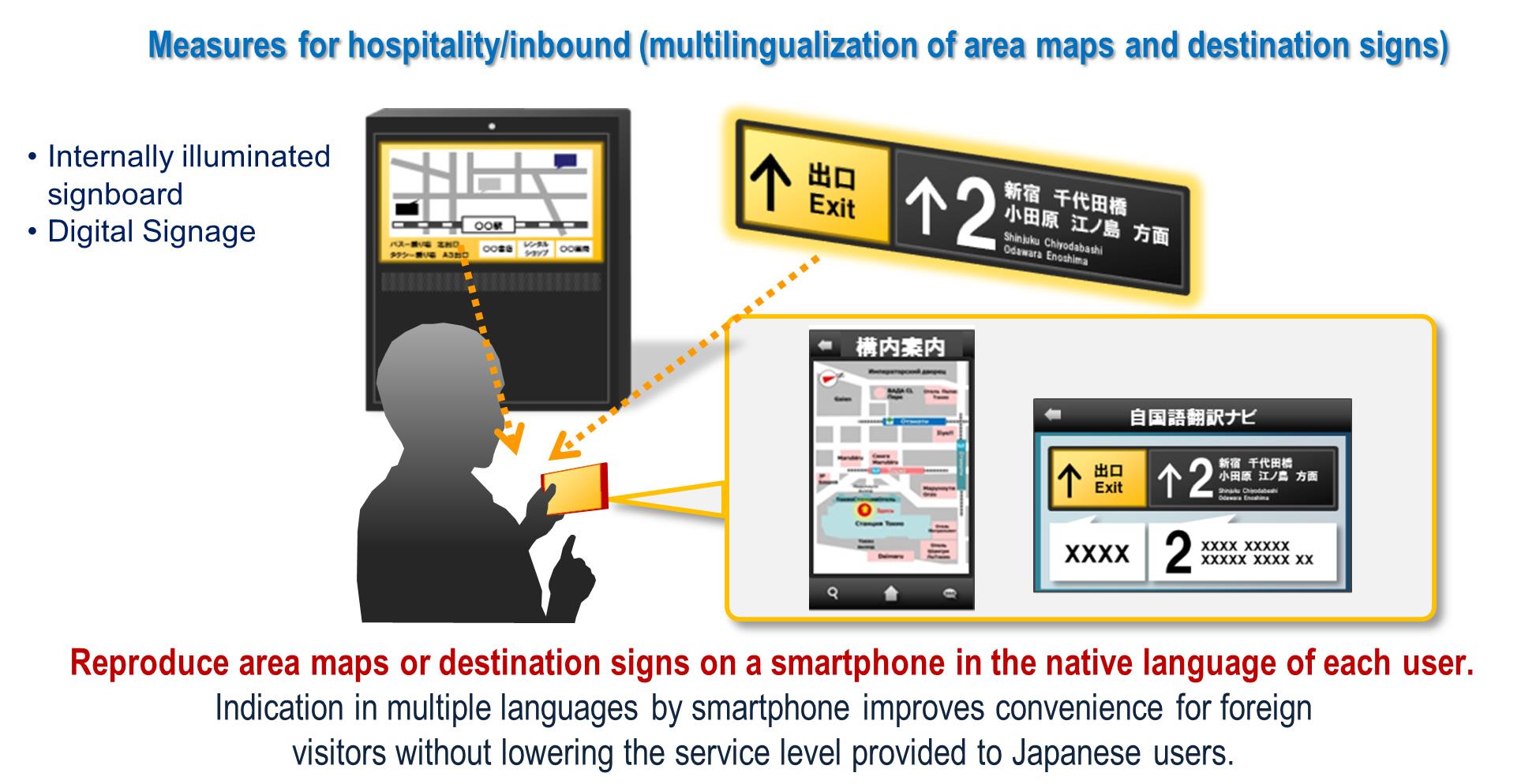 Пример того, как может быть полезен свет, несущий данные. «Умная» лампа, освещающая информационное табло, на самом деле не просто светит, но и передаёт его содержимое на разных языках. Пользователь, с помощью мобильного приложения, принимает сигнал и видит уже готовый, понятный ему перевод.