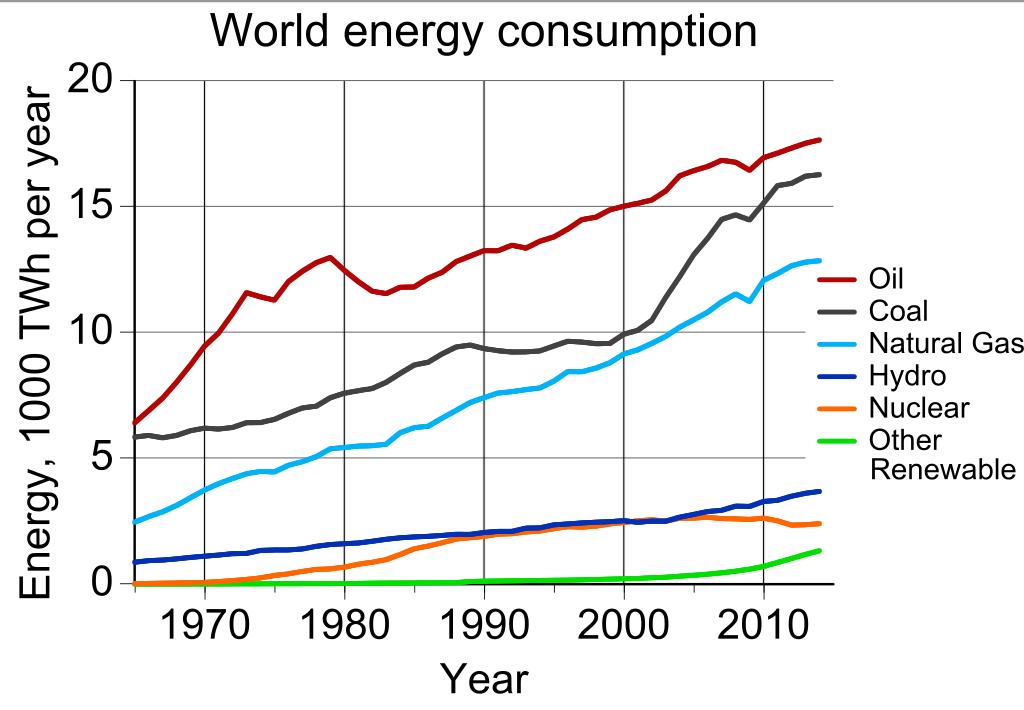 Столько энергии мы потребляем.