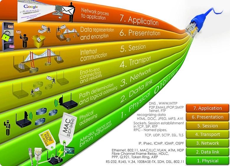 Уровни сетевой модели OSI.