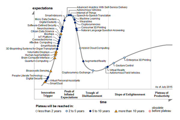 Gartner Hype Cycle