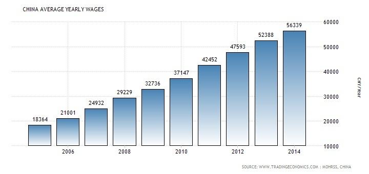 Так росли с 2006 по 2014 год получки тружеников Поднебесной; и не за счет продаж углеводородов – ручками зарабатывали…