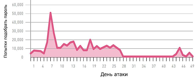 Брутфорс SSH по данным логов (изображение: Check Point).