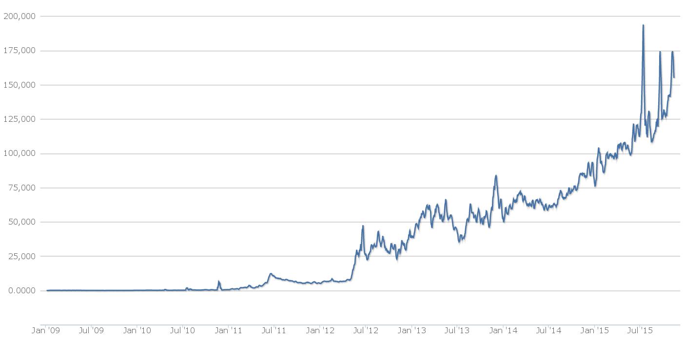 Суточное количество транзакций продолжает расти, забирая кверу всё круче. Шкала линейная. Графика: Blockchain.info.