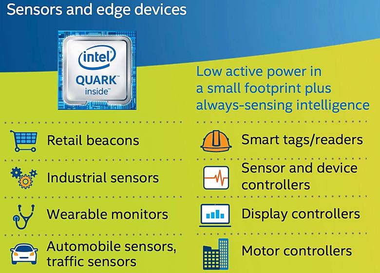Основные назначения платформы Intel Quark (изображение: intel.com).