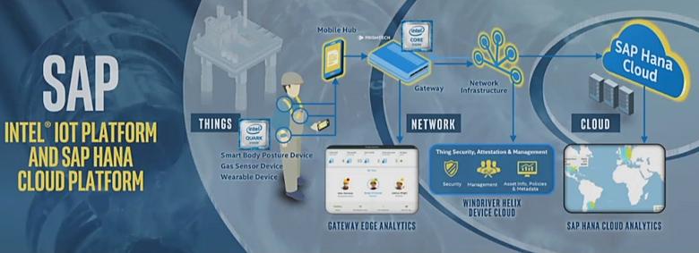 Платформа SAP HANA с Intel IoT (изображение: Intel).