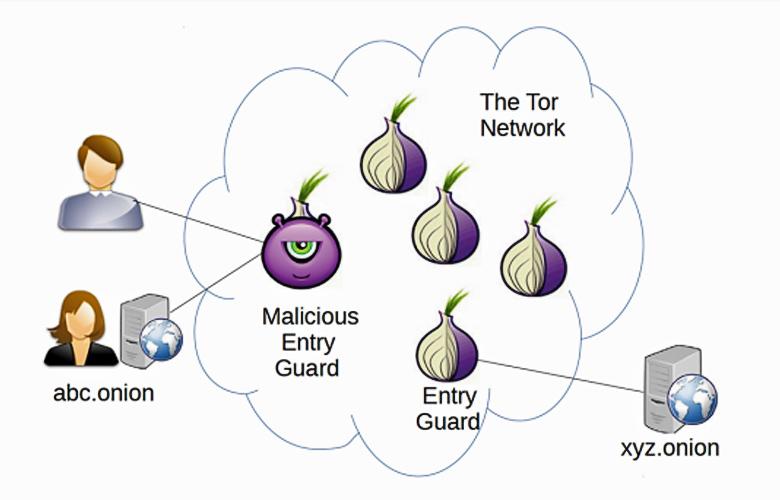 Использование перенастроенных узлов Tor для деанонимизации пользователей (изображение: arstechnica.com)