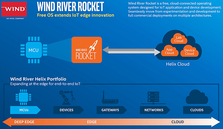 """Wind River - ОС для """"интернета вещей"""" с поддержкой облачных платформ (изображение: intel.com)."""