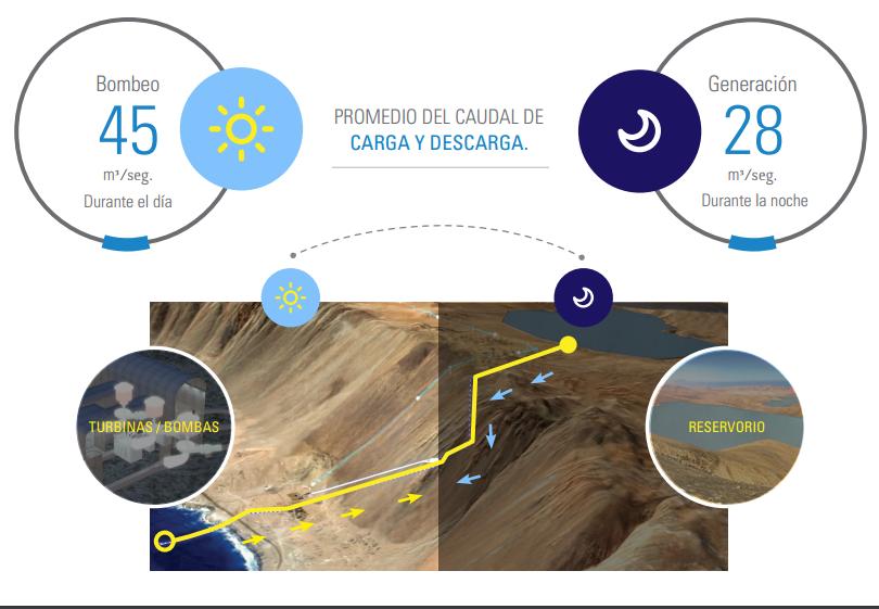 В Чили построят гибридную гидроэлектростанцию, работающую на солнечных батареях