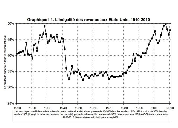 В реальности доля доходов богатейших в США изменялась так...