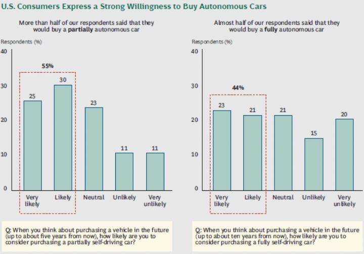 Предпочитаемый потребителями уровень автоматизации автомобиля.