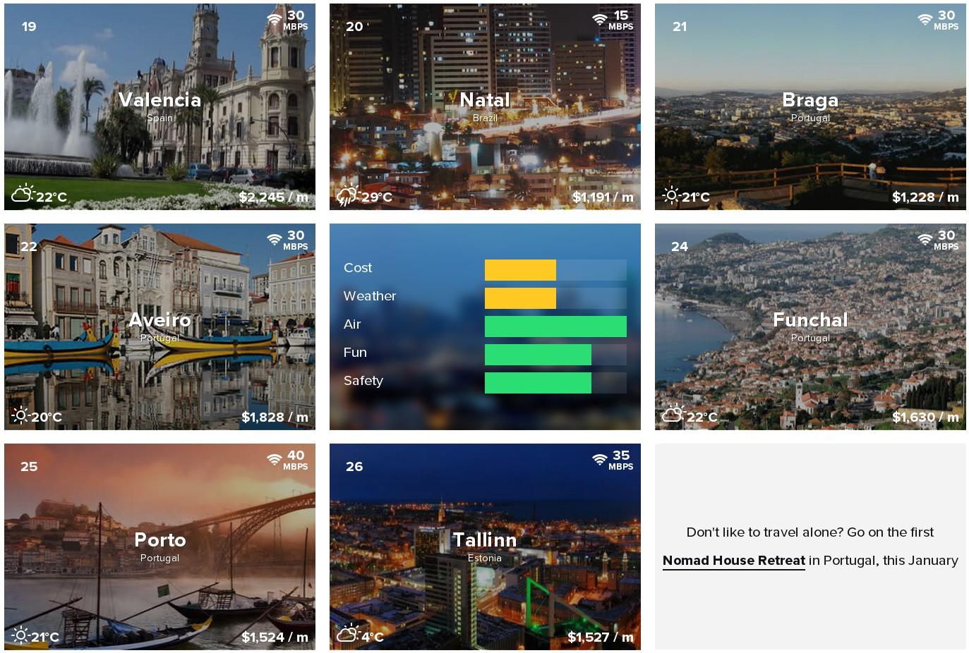 NomadList — один из самых популярных путеводителей для цифровых кочевников. Десятки мест с краткой характеристикой каждого: средняя стоимость жизни, погода, безопасность, наличие развлечений и, конечно, скорость интернет-доступа.
