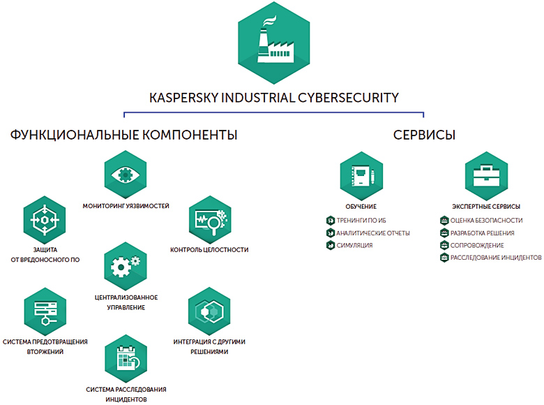 Структура  Kaspersky Industrial CyberSecurity (изображение: kaspersky.ru).