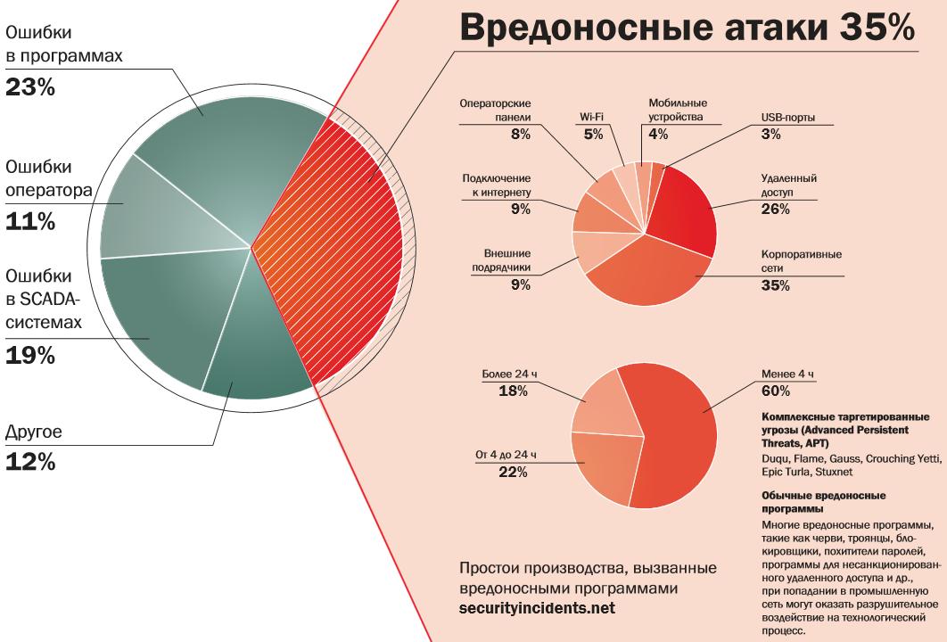 """Причины сбоев в промышленных сетях (изображение: """"Лаборатория Касперского"""" по данным по данным securityincidents.net)."""