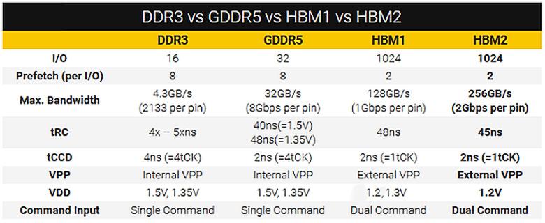 Сравнение DDR3, GDDR5, HBM и HBM2 (изображение: pclab.pl).