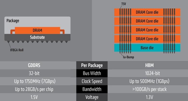 Отличия GDDR5 и HBM (изображение: AMD).