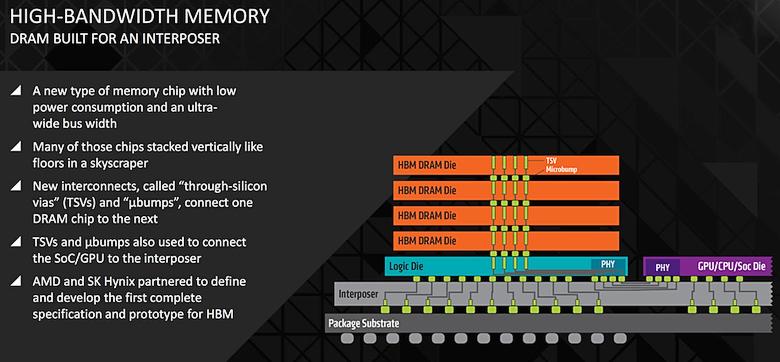 Преимущества памяти HBM (изображение: AMD).