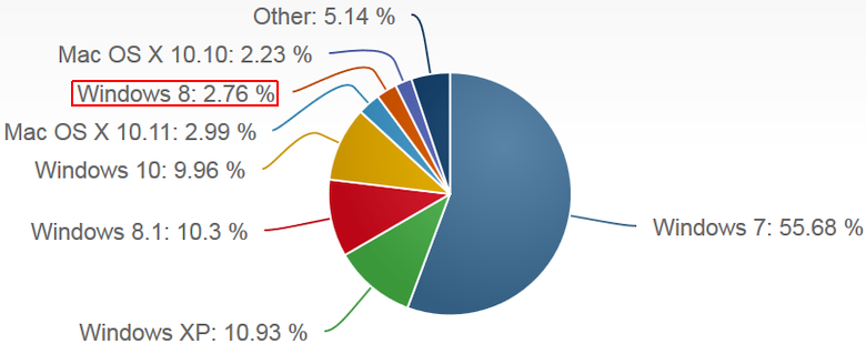 Рыночные доли ОС в десктопном сегменте (изображение: NetMarketShare).