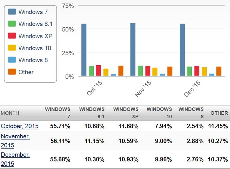 Доля версий Windows в конце 2015 года (изображение: netmarketshare.com).