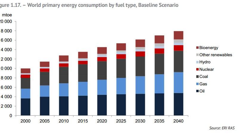 Мировая структура потребления нефти и газа