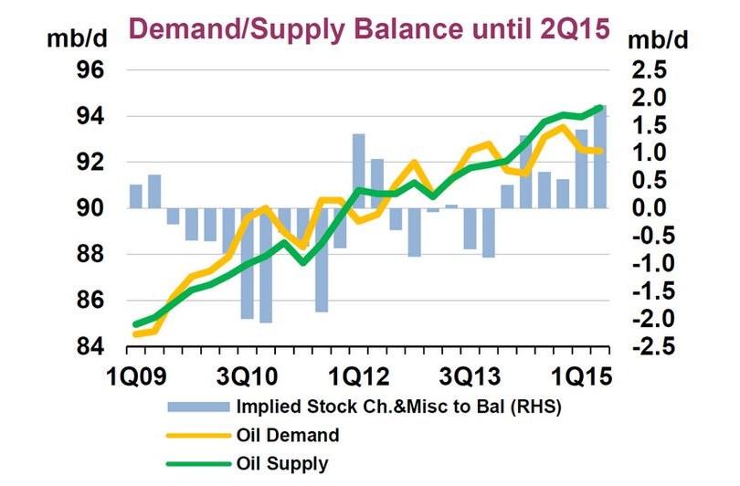 Кривая спроса и предложения по нефти