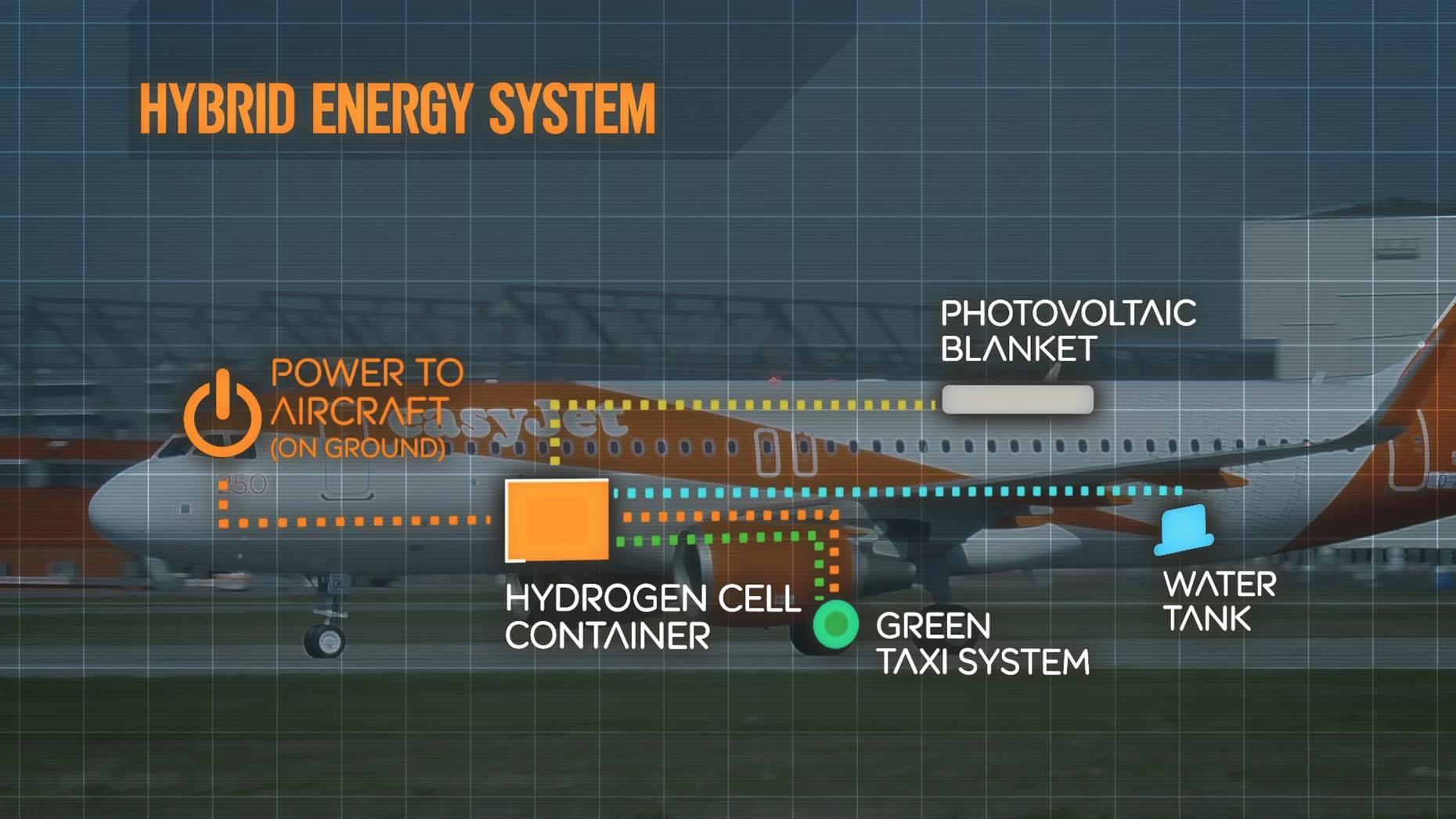 Гибридная топливная система (изображение: easyjet.com).