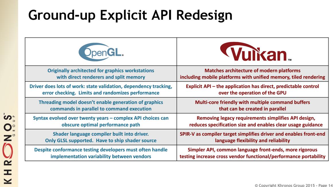 Сравнение Vulkan API и OpenGL (изображение:  Khronos Group).