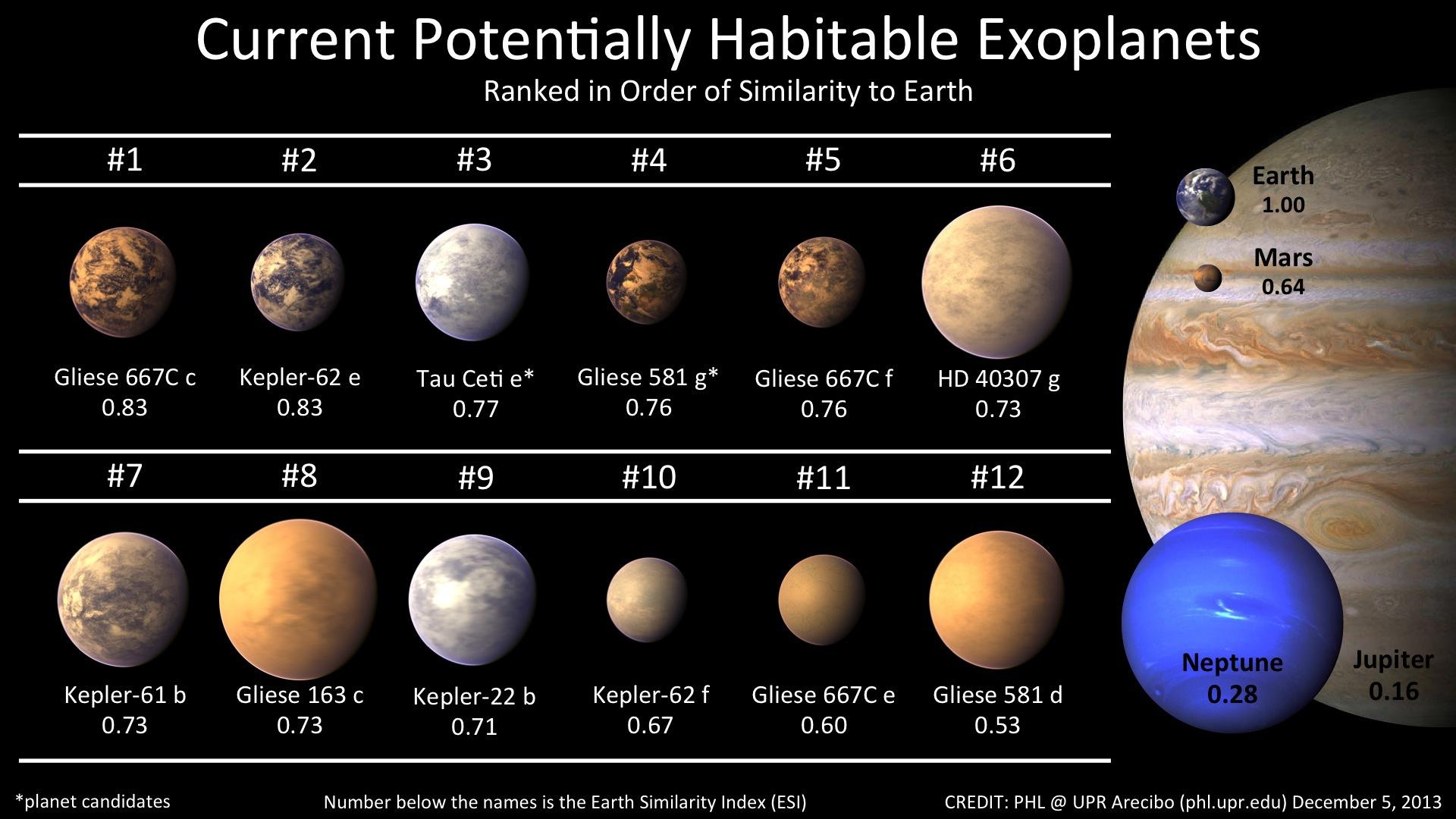 Главный инструмент экзопланетной астрономии сегодня — космическая обсерватория Kepler. На неё приходится львиная доля из двух с лишним тысяч достоверно обнаруженных планет в других звёздных системах. Вот, кстати, каталог (постоянно обновляемый) самых вероятных кандидатов на иноземную жизнь.